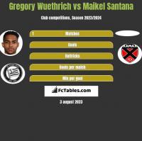 Gregory Wuethrich vs Maikel Santana h2h player stats