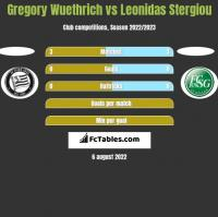 Gregory Wuethrich vs Leonidas Stergiou h2h player stats