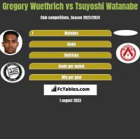 Gregory Wuethrich vs Tsuyoshi Watanabe h2h player stats