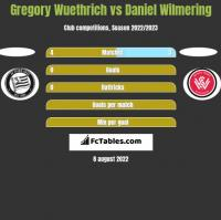 Gregory Wuethrich vs Daniel Wilmering h2h player stats