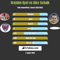 Grejohn Kyei vs Alex Schalk h2h player stats