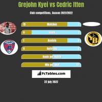 Grejohn Kyei vs Cedric Itten h2h player stats