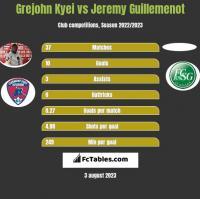 Grejohn Kyei vs Jeremy Guillemenot h2h player stats