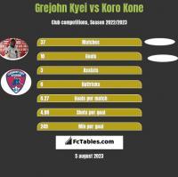 Grejohn Kyei vs Koro Kone h2h player stats