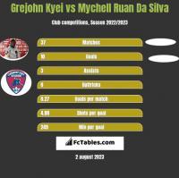 Grejohn Kyei vs Mychell Ruan Da Silva h2h player stats
