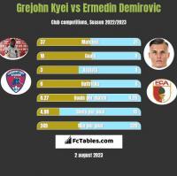 Grejohn Kyei vs Ermedin Demirovic h2h player stats