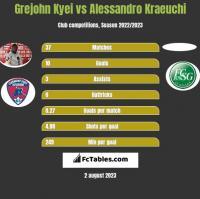Grejohn Kyei vs Alessandro Kraeuchi h2h player stats