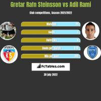 Gretar Rafn Steinsson vs Adil Rami h2h player stats