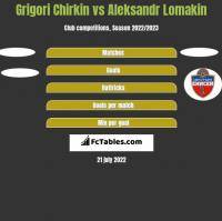 Grigori Chirkin vs Aleksandr Lomakin h2h player stats