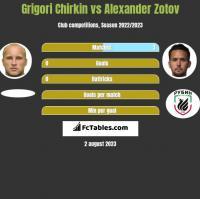 Grigori Chirkin vs Alexander Zotov h2h player stats