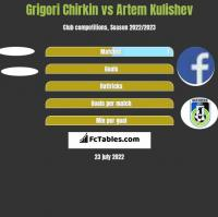 Grigori Chirkin vs Artem Kulishev h2h player stats