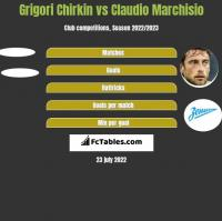 Grigori Chirkin vs Claudio Marchisio h2h player stats