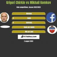 Grigori Chirkin vs Mikhail Komkov h2h player stats