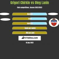 Grigori Chirkin vs Oleg Lanin h2h player stats