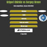 Grigori Chirkin vs Sergey Breev h2h player stats