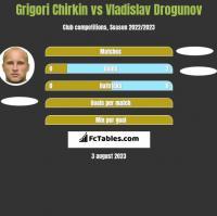 Grigori Chirkin vs Vladislav Drogunov h2h player stats
