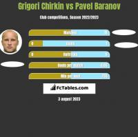 Grigori Chirkin vs Pavel Baranov h2h player stats