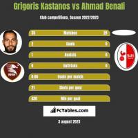 Grigoris Kastanos vs Ahmad Benali h2h player stats