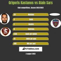 Grigoris Kastanos vs Alain Sars h2h player stats