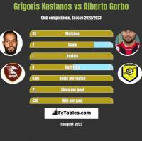 Grigoris Kastanos vs Alberto Gerbo h2h player stats