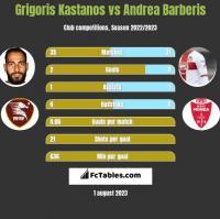 Grigoris Kastanos vs Andrea Barberis h2h player stats