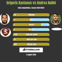 Grigoris Kastanos vs Andrea Nalini h2h player stats