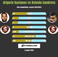 Grigoris Kastanos vs Antonio Candreva h2h player stats
