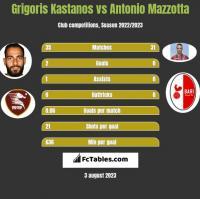Grigoris Kastanos vs Antonio Mazzotta h2h player stats