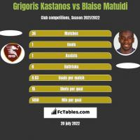 Grigoris Kastanos vs Blaise Matuidi h2h player stats
