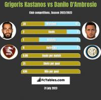 Grigoris Kastanos vs Danilo D'Ambrosio h2h player stats