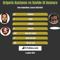 Grigoris Kastanos vs Davide Di Gennaro h2h player stats