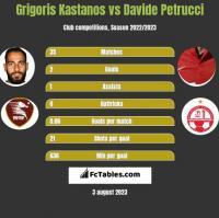 Grigoris Kastanos vs Davide Petrucci h2h player stats