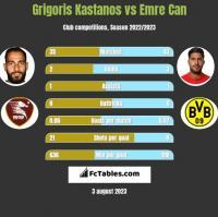 Grigoris Kastanos vs Emre Can h2h player stats