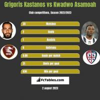 Grigoris Kastanos vs Kwadwo Asamoah h2h player stats