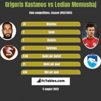 Grigoris Kastanos vs Ledian Memushaj h2h player stats