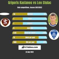 Grigoris Kastanos vs Leo Stulac h2h player stats