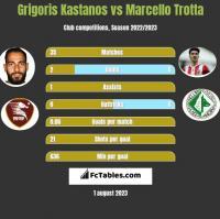 Grigoris Kastanos vs Marcello Trotta h2h player stats