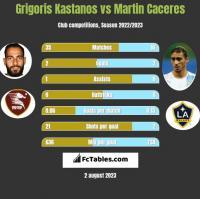 Grigoris Kastanos vs Martin Caceres h2h player stats