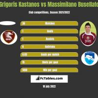 Grigoris Kastanos vs Massimilano Busellato h2h player stats