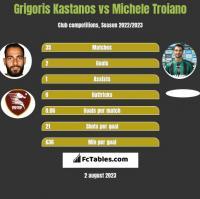 Grigoris Kastanos vs Michele Troiano h2h player stats