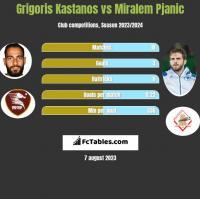 Grigoris Kastanos vs Miralem Pjanic h2h player stats