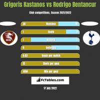 Grigoris Kastanos vs Rodrigo Bentancur h2h player stats