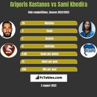 Grigoris Kastanos vs Sami Khedira h2h player stats