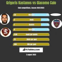 Grigoris Kastanos vs Giacomo Calo h2h player stats