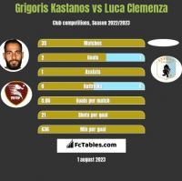 Grigoris Kastanos vs Luca Clemenza h2h player stats