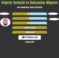 Grigoriy Yarmash vs Aleksandar Migunov h2h player stats