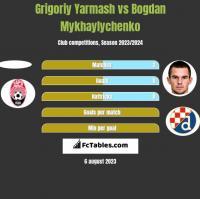 Grigoriy Yarmash vs Bogdan Mykhaylychenko h2h player stats