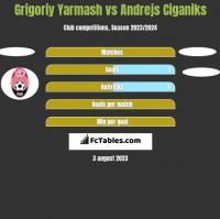Grigoriy Yarmash vs Andrejs Ciganiks h2h player stats