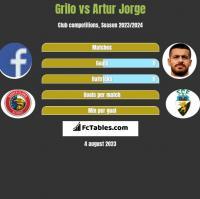 Grilo vs Artur Jorge h2h player stats