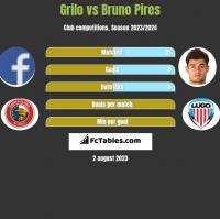 Grilo vs Bruno Pires h2h player stats